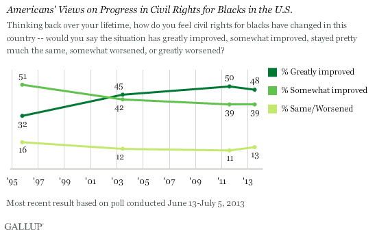 Trend: Americans' Views on Progress in Civil Rights for Blacks in the U.S.