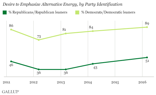 Desire to Emphasize Alternative Energy, by Party Identification