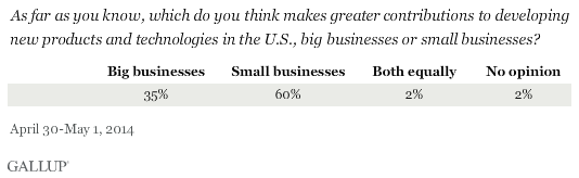 Large U.S. Companies vs. Small Companies