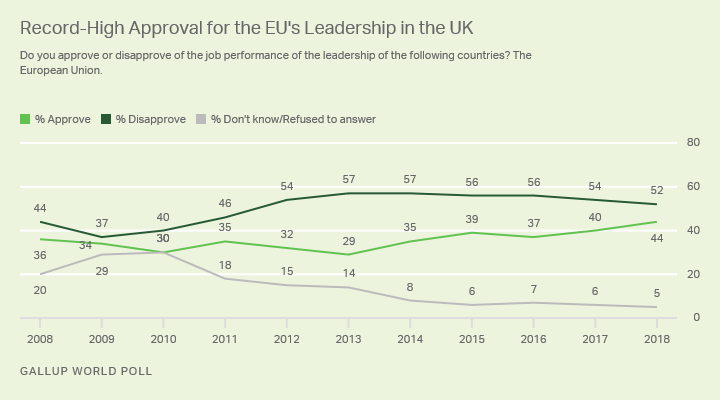 Line graph. Britons' approval of the EU's leadership is at its highest point since 2008.
