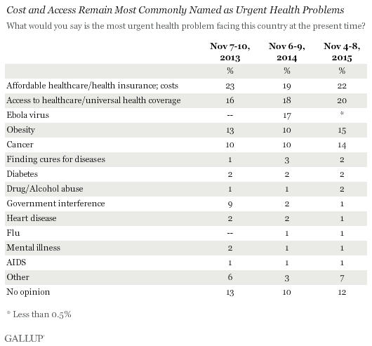 Trend: Cost and Access Remain Most Commonly Named as Urgent Health Problems