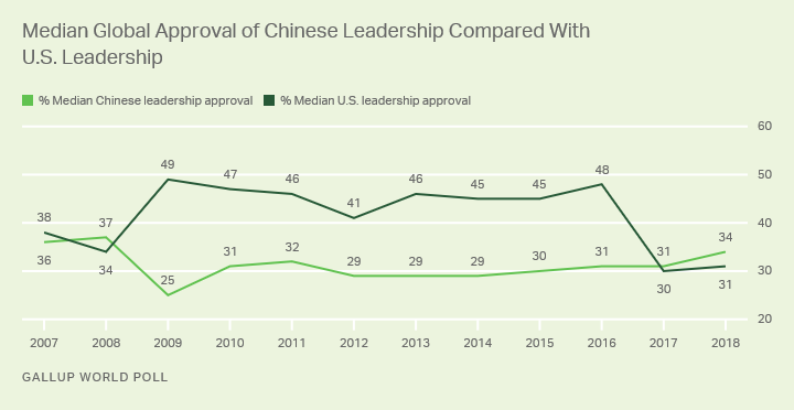 Line graph. Median global approval for Chinese leadership exceeds median global approval for U.S. leadership.