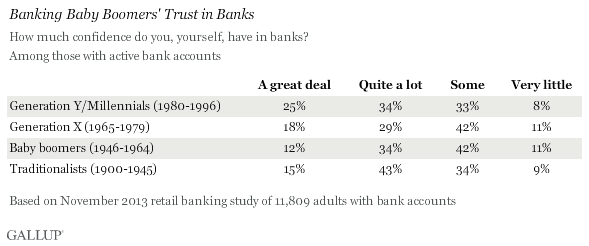 Banking Baby Boomers' Trust in Banks, November 2013