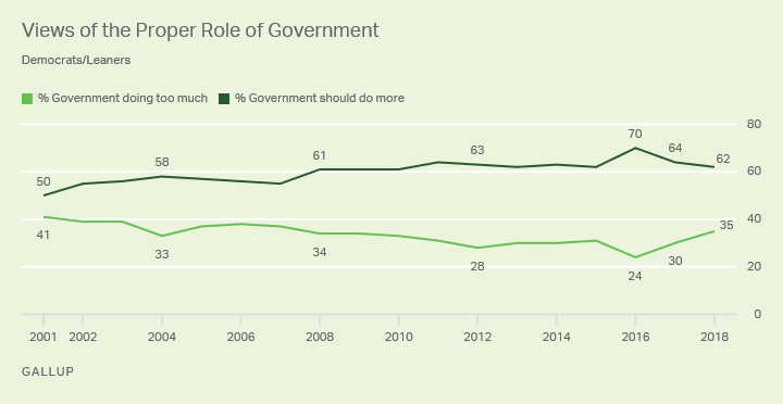 Line graph. Democrats' and leaners' views of proper role of government, 2001-2018. 62% in 2018 say government should do more.