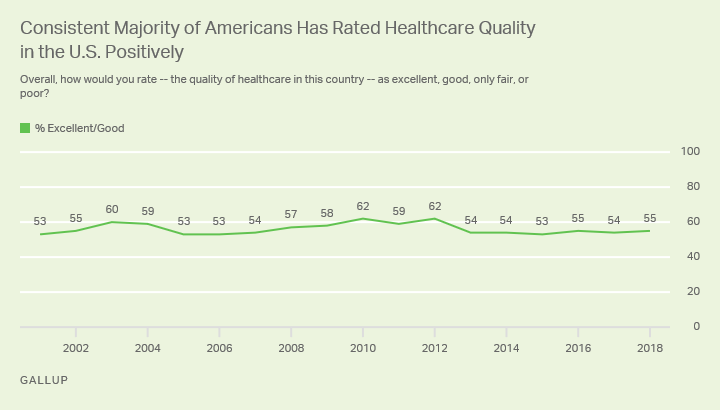 Line graph. Majorities of Americans consistently rate the quality of healthcare as excellent or good.