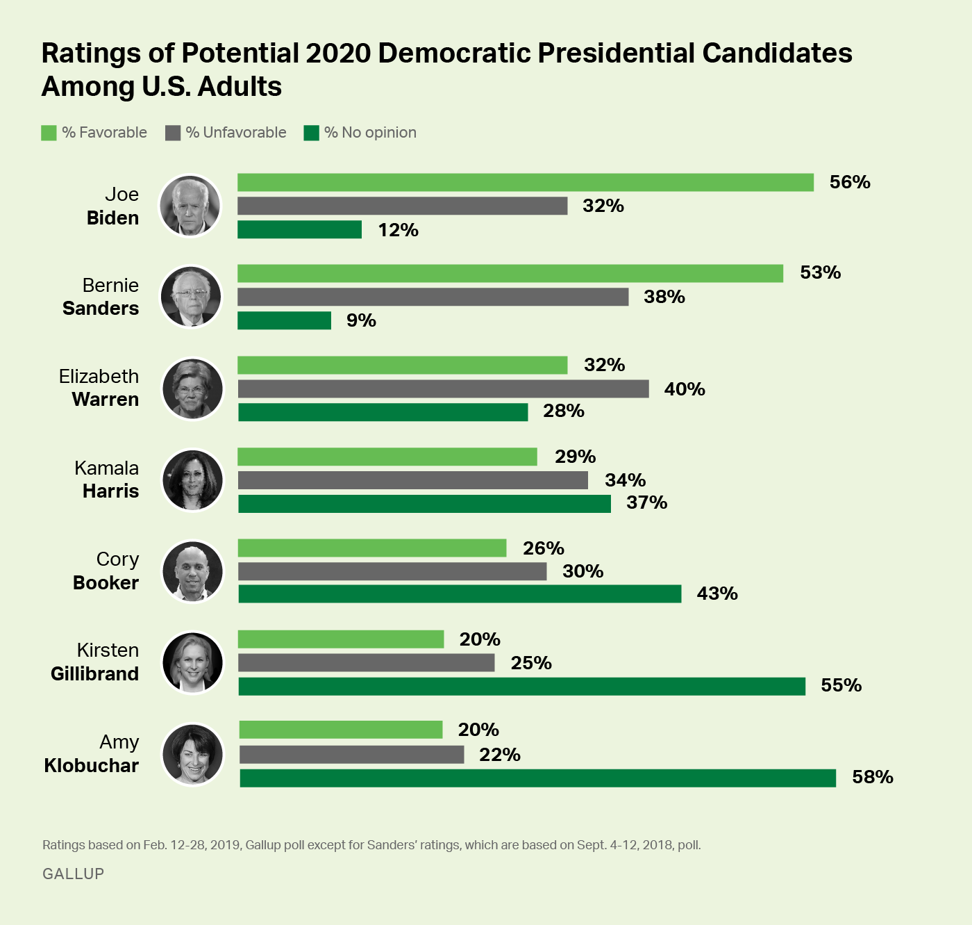 Bar graph: Favorability ratings of seven potential 2020 Democratic presidential candidates, among all Americans.