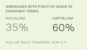 Americans' Views of Socialism, Capitalism Are Little Changed