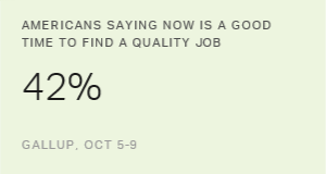 Americans' Assessment of Quality Job Outlook Remains Stable
