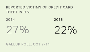 Reported Victims of Credit Card Theft in U.S.