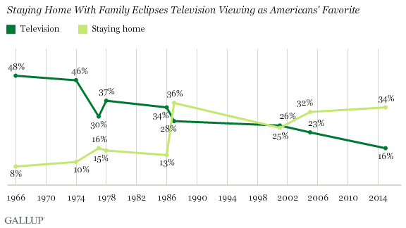 Staying Home With Family Eclipses Television Viewing as Americans' Favorite