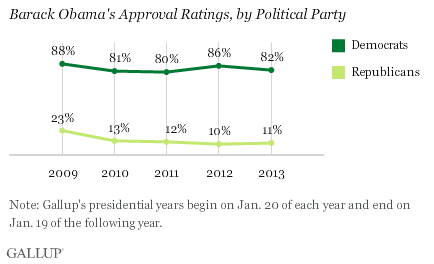 Barack Obama's Approval Rating, by Political Party