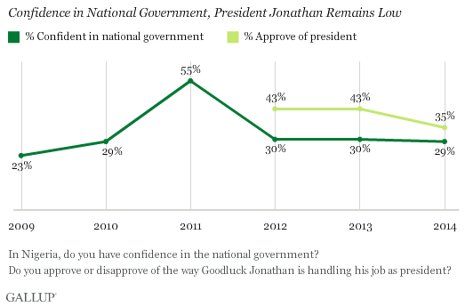 Confidence in National Government, President Jonathan Remains Low
