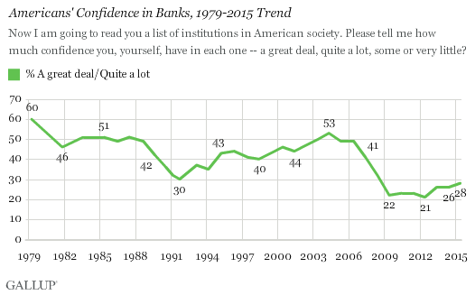Americans' Confidence in Banks, 1979-2015 Trend