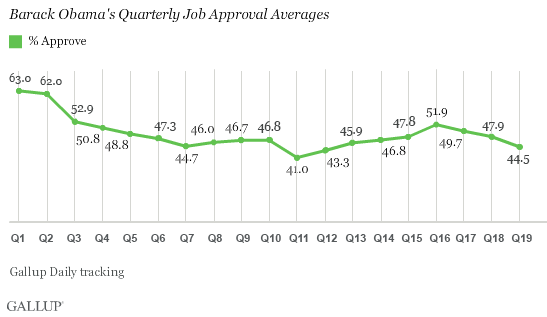 Barack Obama's Quarterly Job Approval Averages