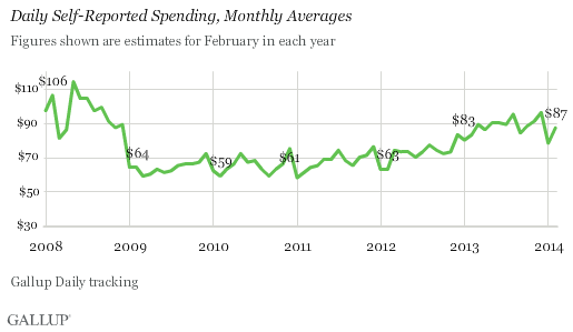 february spending, monthly averages