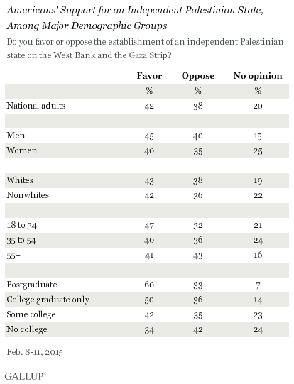 Americans' Support for an Independent Palestinian State, Among Major Demographic Groups