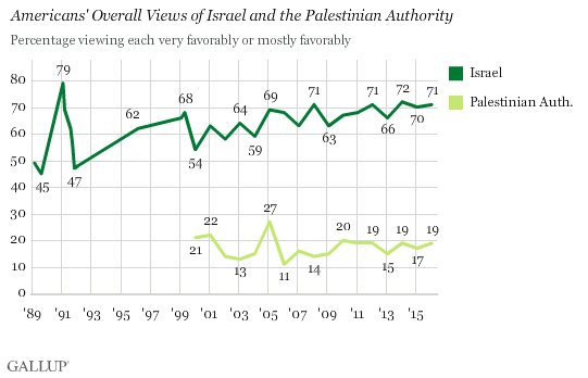 Trend: Americans' Overall Views of Israel and the Palestinian Authority
