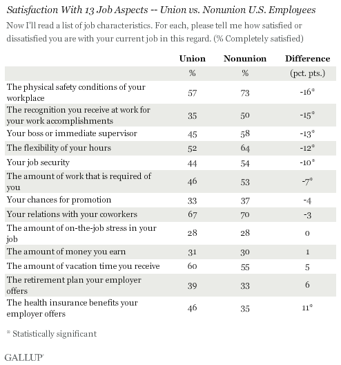 Satisfaction With 13 Job Aspects -- Union vs. Nonunion U.S. Employees