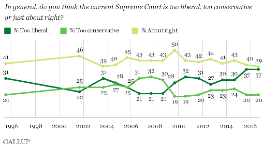 In general, do you think the current Supreme Court is too liberal, too conservative or just about right?