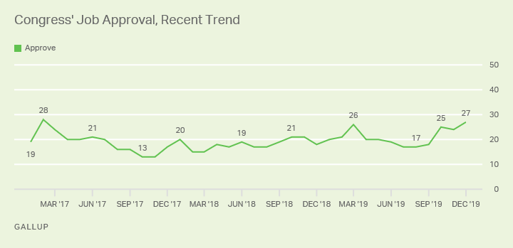 Line graph. Congressional approval ratings since January 2017, currently at 27% approval.