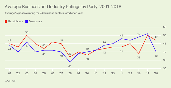 Line graph. Average ratings for all business and industry sectors are down among both Republicans and Democrats in 2018.