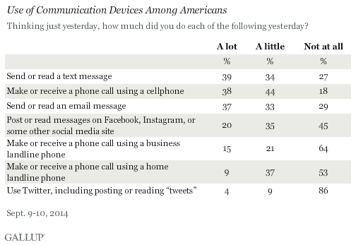Use of Communication Devices Among Americans, September 2014