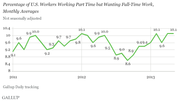 Trend: Percentage of U.S. Workers Working Part Time but Wanting Full-Time Work,\nMonthly Averages