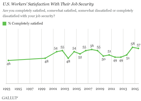 U.S. Workers' Satisfaction With Their Job Security