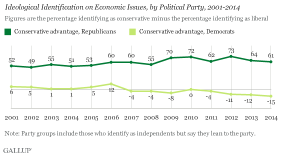 Ideological Identification on Economic Issues, by Political Party, 2001-2014