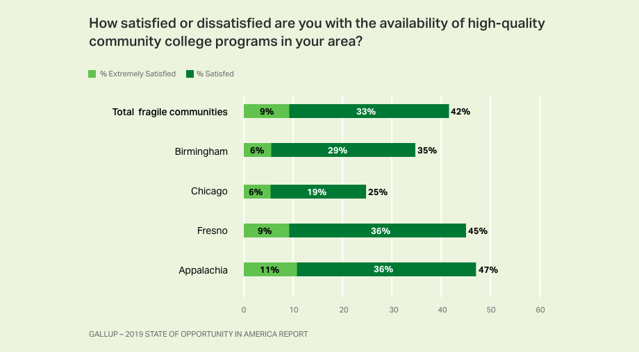 Bar chart. Fragile community residents' views on the availability of high-quality community college programs nearby.