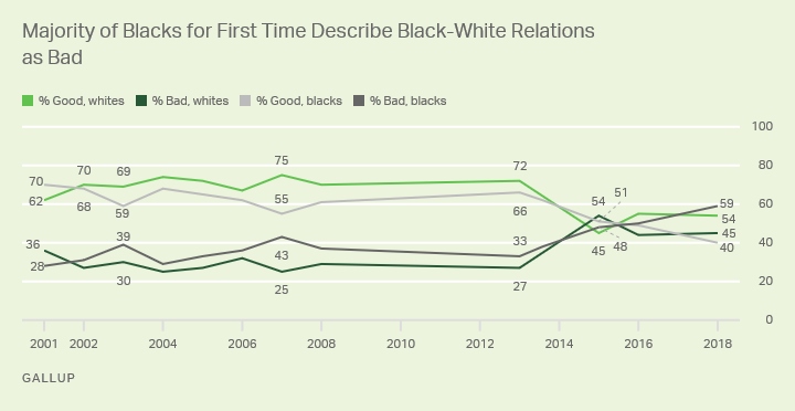 "Blacks', whites' views of black-white relations. 2018: a majority of whites say they are good; a majority of blacks say ""bad."""
