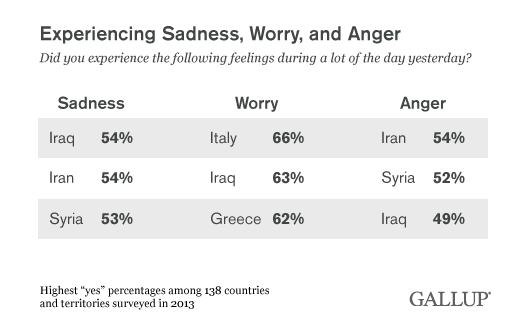 "Top Three Countries, 2013, Experiencing Sadness, Worry, or Anger ""Yesterday"""
