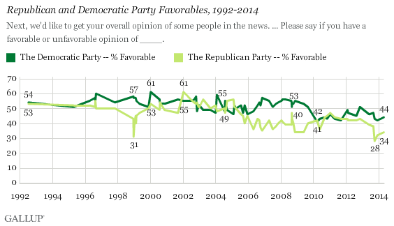 Republican and Democratic Party Favorables, 1992-2014