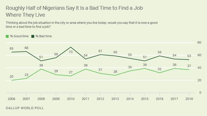 Line graph. Roughly half of Nigerians, 53%, say it is a bad time to find a job where they live.