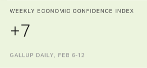 US Economic Confidence Down, but Still Positive