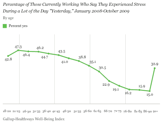 Percentage of Those Currently Working Who Say They Experienced Stress During a Lot of the Day Yesterday, by Age, January 2008-October 2009