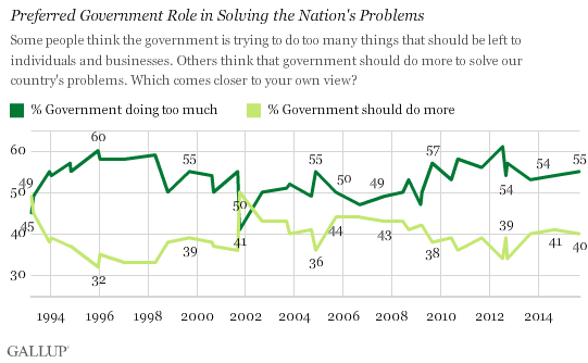 Trend: Preferred Government Role in Solving the Nation's Problems