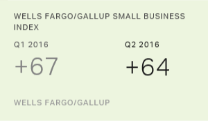 U.S. Small-Business Owners' Optimism Levels Off