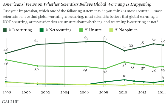 Trend: Americans' Views on Whether Scientists Believe Global Warming Is Happening