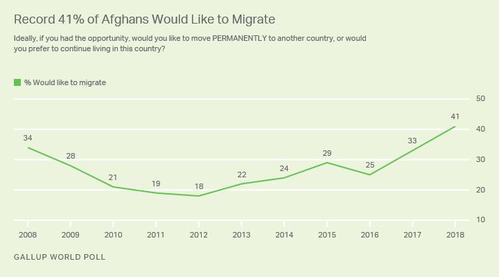 Line graph. Trend in Afghans' desire to migrate permanently.