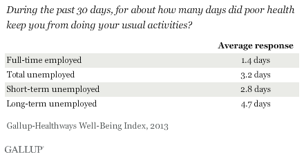 During the past 30 days, for about how many days did poor health keep you from doing your usual activities?