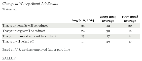 Trend: Change in Worry About Job Events