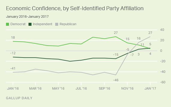 Gallup's U.S. Economic Confidence Index by Political Party