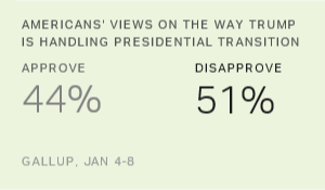 Approval of Trump Transition Still Low as Inauguration Nears