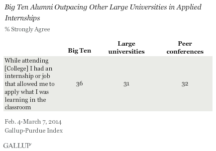 Big Ten Alumni Outpacing Other Large Universities in Applied Internships