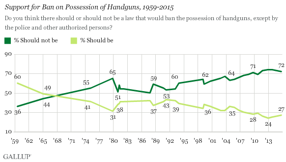 Support for Ban on Possession of Handguns, 1959-2015