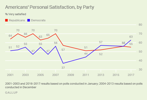 Americans' Personal Satisfaction, by Party