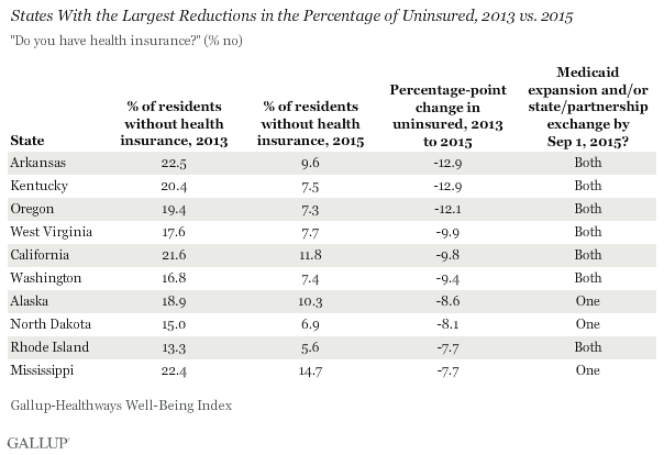 States With the Largest Reductions in the Percentage of Uninsured, 2013 vs. 2015