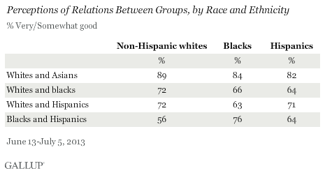 Perceptions of Relations Between Groups, by Race and Ethnicity, June-July 2013