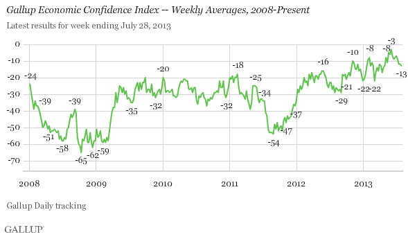 Gallup Economic Confidence Index -- Weekly Averages, 2008-Present